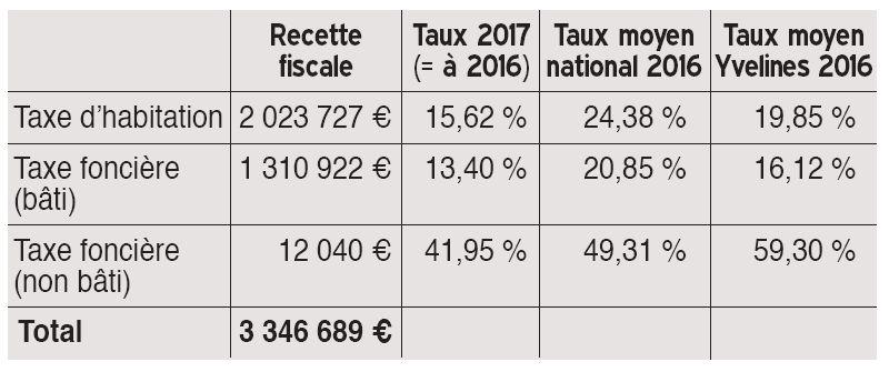 Taux d'imposition 2017