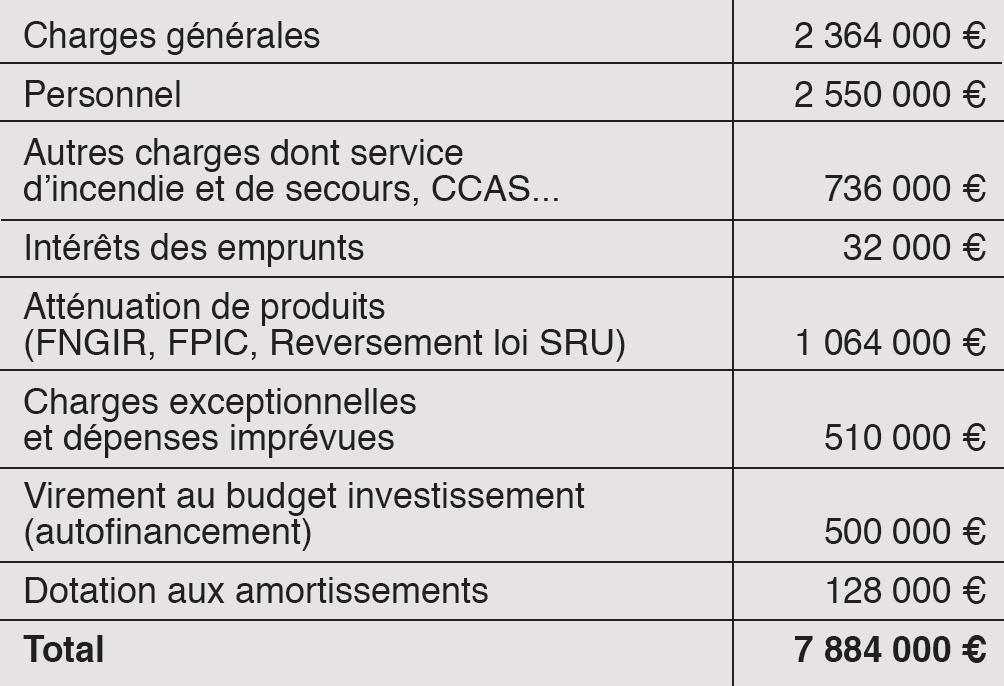 Les dépenses - Budget de fonctionnement