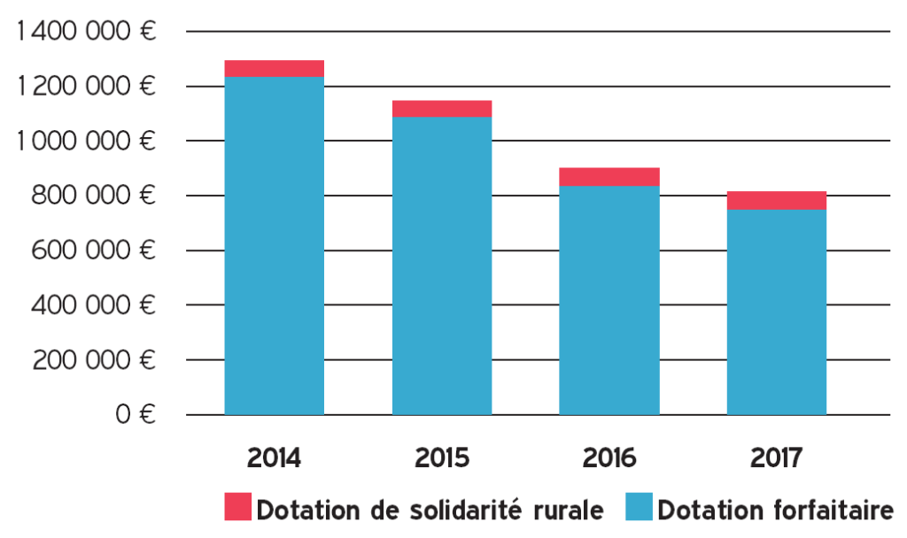 Dotation Globale de fonctionnement (Dotation de solidarité rurale (DSR) + Dotation forfaitaire) de 2014 à 2017