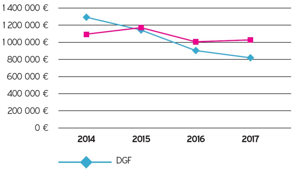 Évolution comparée de la DGF et des prélèvements de l'État sur la période 2014-2017